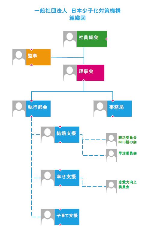 MFB組織図